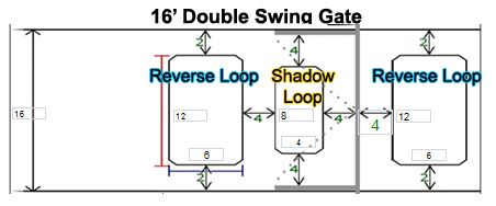 Double Swing Gate Loop Placement