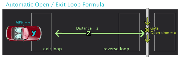Automatic Open / Free Exit Loop Formula
