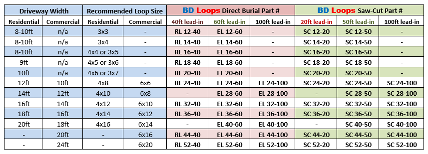 BD Loops Size Chart